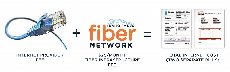 Chart showing two bills for fiber